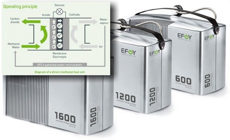 EFOY fuel cell, a winner? - Panbo