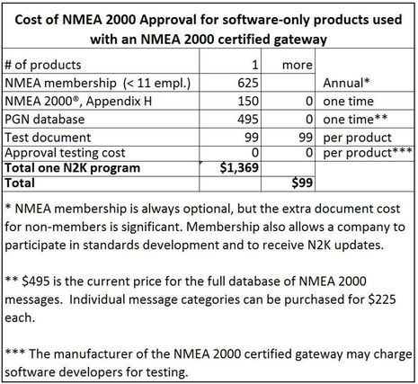 NMEA_2000_software_only_wi th_certified_gateway_Approval_costs_cPanbo.jpg