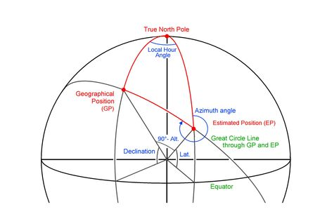 celestial_navigation_triangle_courtesy_Pisces_Press.jpg