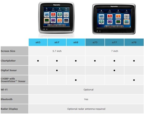 Raymarine_a-Series_lineup_July_2013.jpg