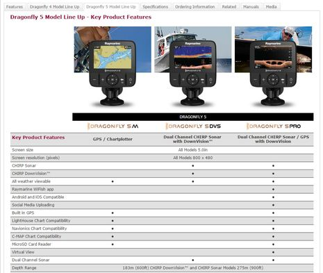 Raymarine_Dragonfly_5_model_line_up_aPanbo.jpg