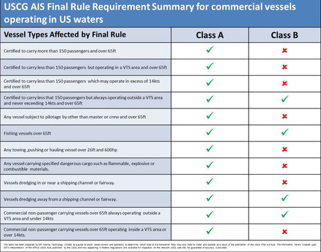 USCG_AIS_Final_Rule_Requirement_Summary_for_commercial_vessels_operating_in_US_waters.jpg