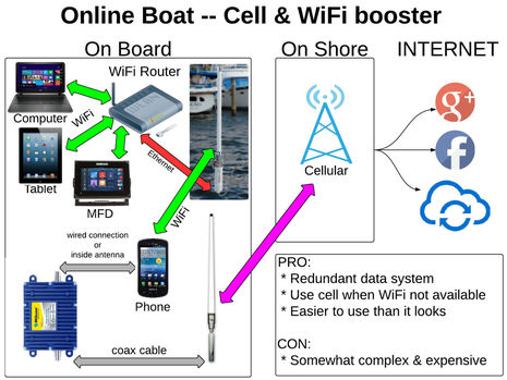 Online_Boat-WiFi_and_cell_boosters_cPanbo.jpg