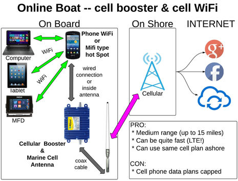 Online_Boat-cell_booster_cPanbo.jpg