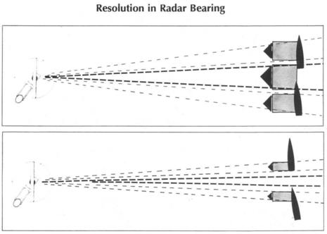 radar horizontal beam width diagram smaller better aPanbo.jpg