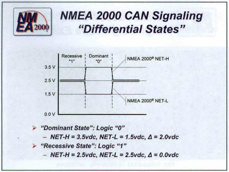 NMEA_Advanced_N2K_CAN_Signaling_states_diagram_courtesy_NMEA.jpg