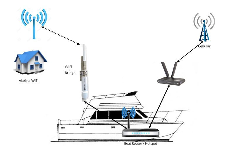 Diagram of boat, router and internet connections