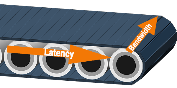 Conveyor belt metaphor for latency and bandwidth