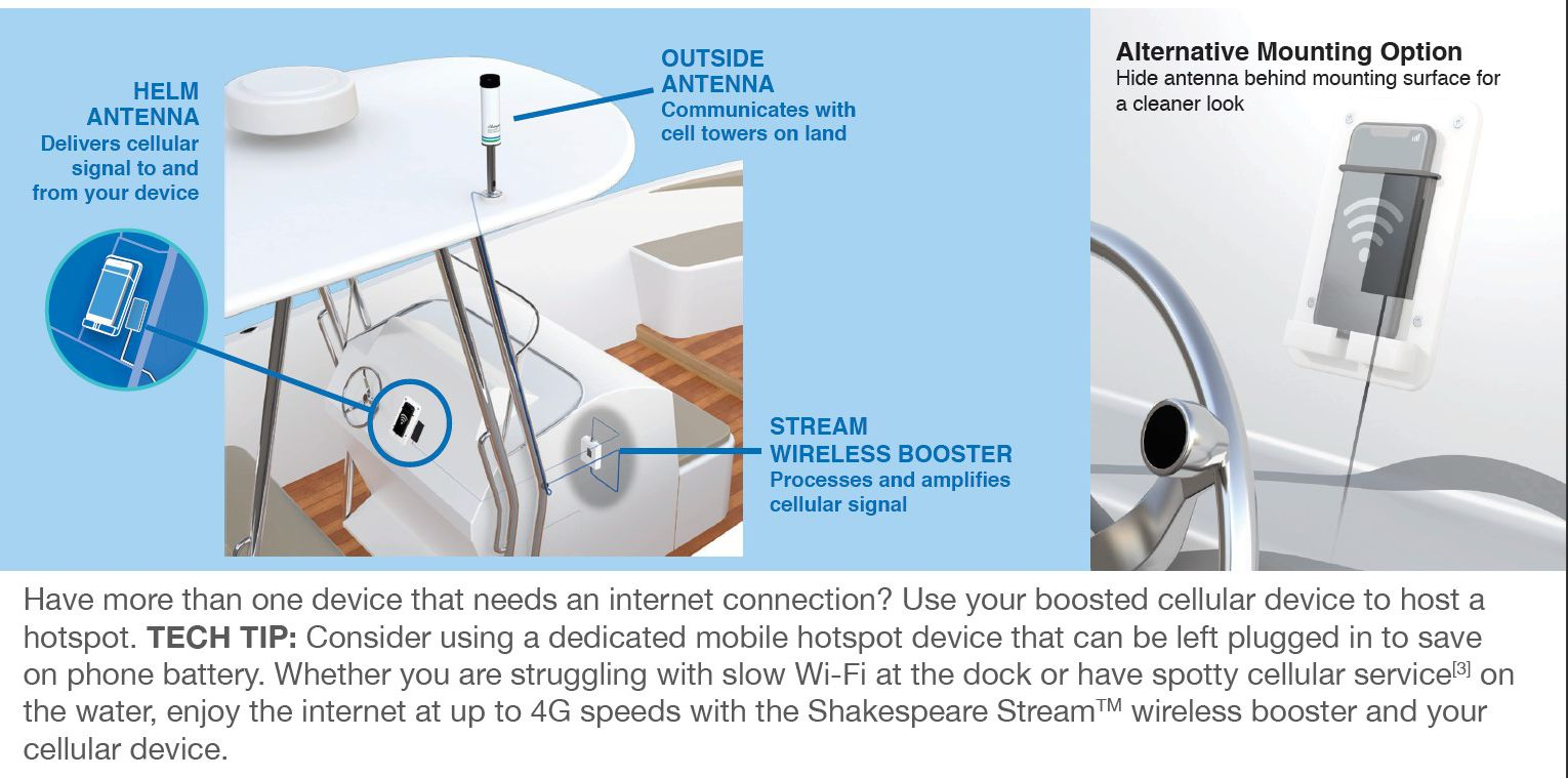 Suggested install excerpt from Shakespeare Stream brochure